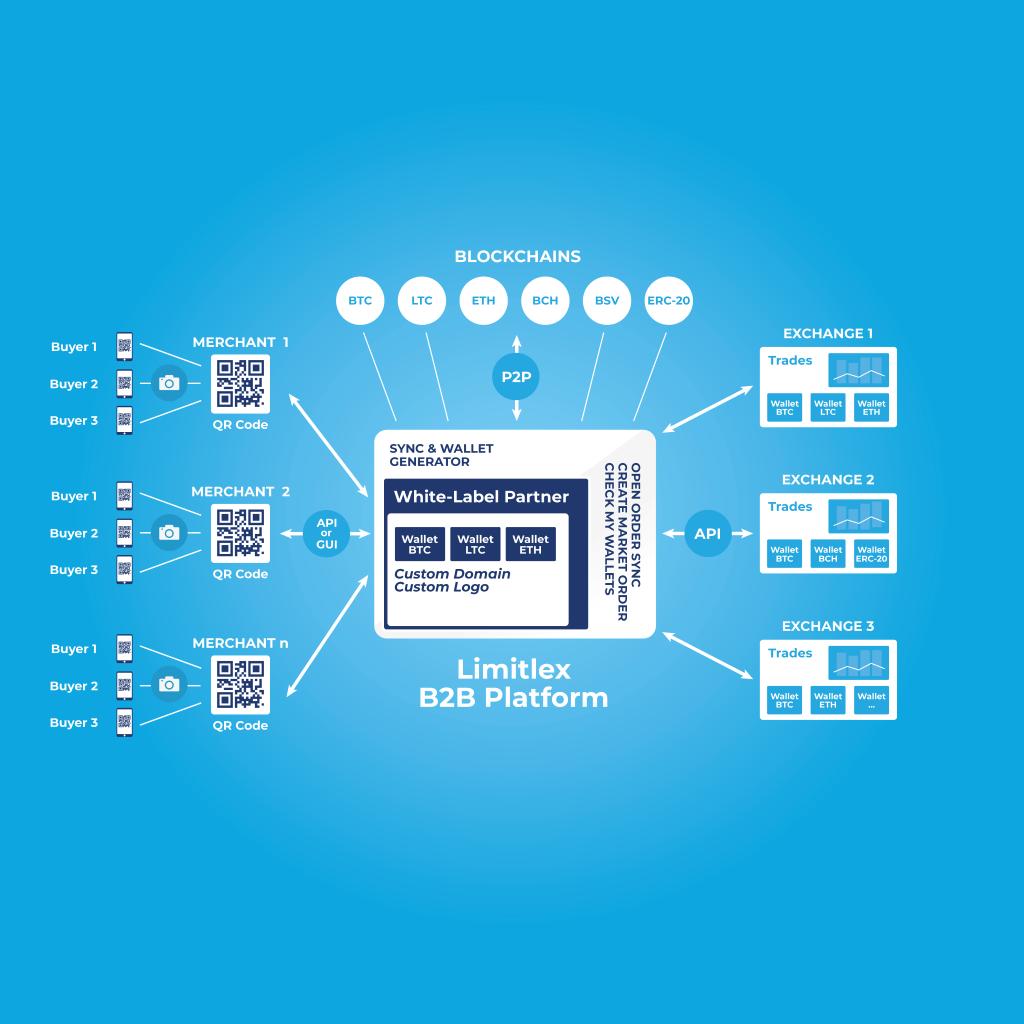 White Label Payment Gateway - Labels Ideas 2019
